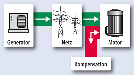 SYSTEM ELECTRIC: Blindleistungs-Kompensation im Netz